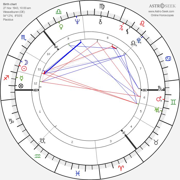 Jil Sander - Astrology Natal Birth Chart