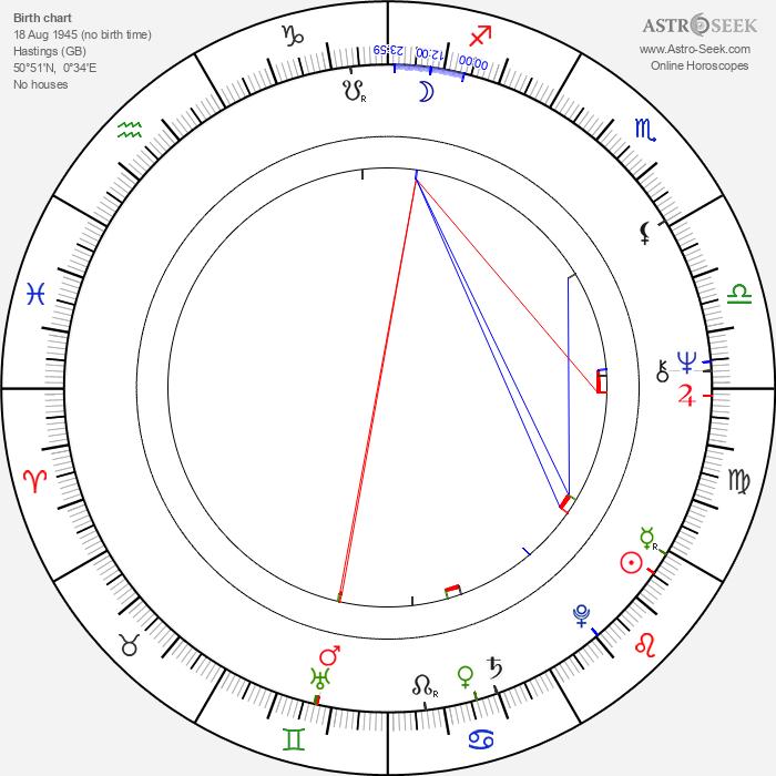 Jill Haworth - Astrology Natal Birth Chart