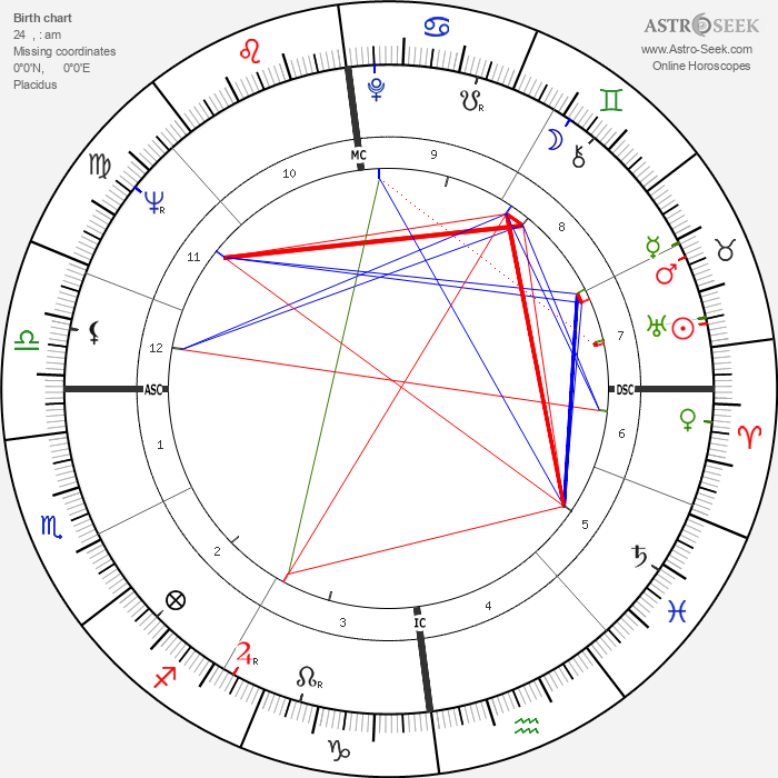Jill Ireland - Astrology Natal Birth Chart