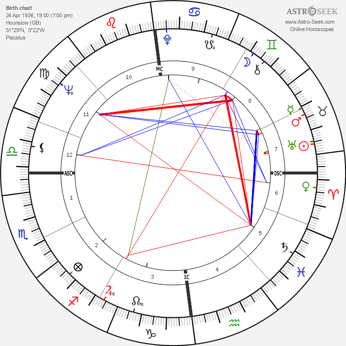 Jill Ireland - Astrology Natal Birth Chart