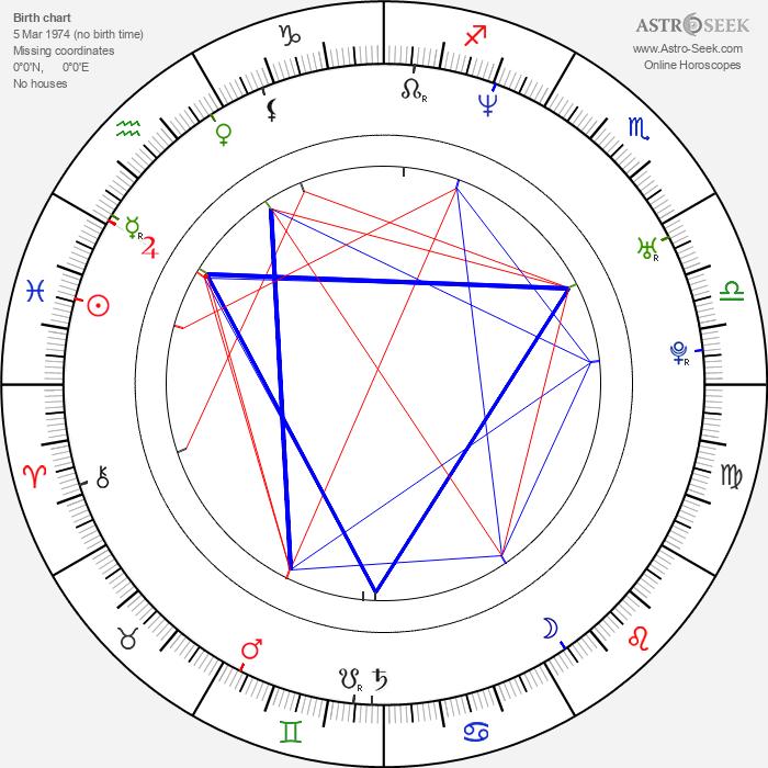Jill Ritchie - Astrology Natal Birth Chart