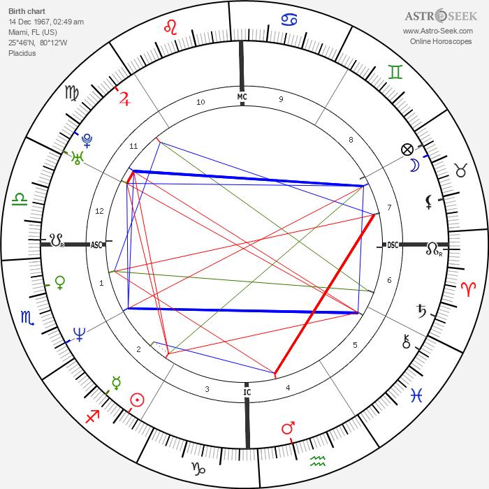 Jill Stokesberry - Astrology Natal Birth Chart