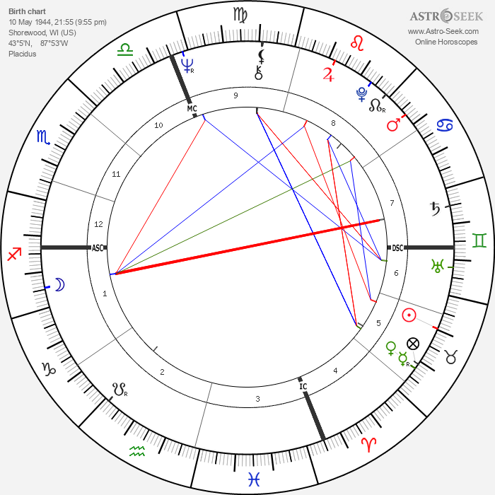 Jim Abrahams - Astrology Natal Birth Chart