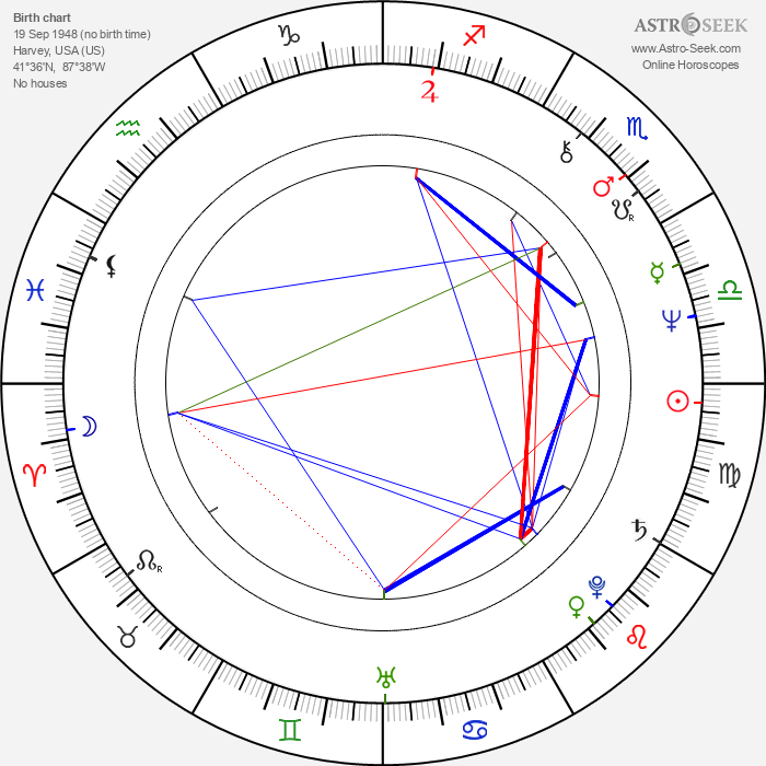 Jim Ard - Astrology Natal Birth Chart