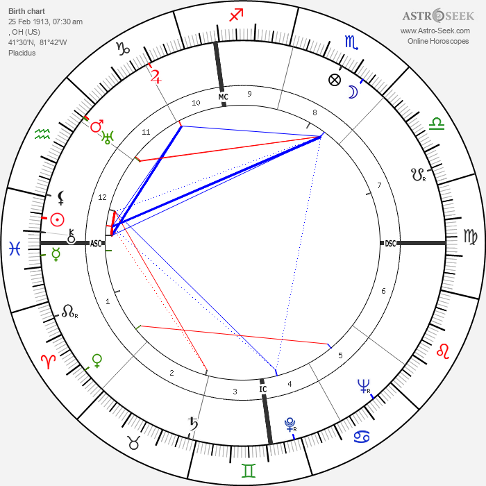 Jim Backus - Astrology Natal Birth Chart