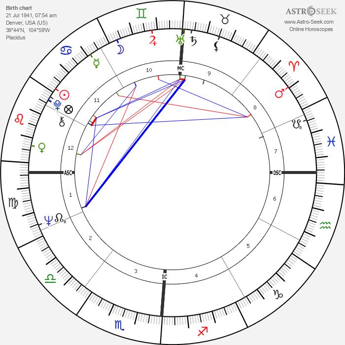 Jim Bates - Astrology Natal Birth Chart