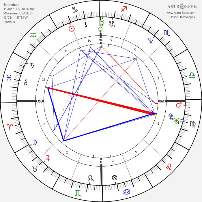 Jim Bathey - Astrology Natal Birth Chart