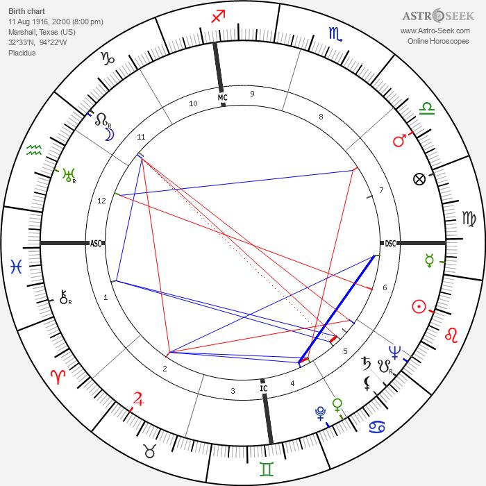 Jim Beck - Astrology Natal Birth Chart