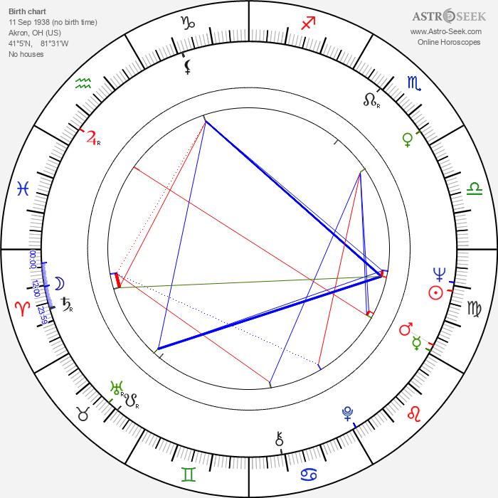 Jim Boeke - Astrology Natal Birth Chart