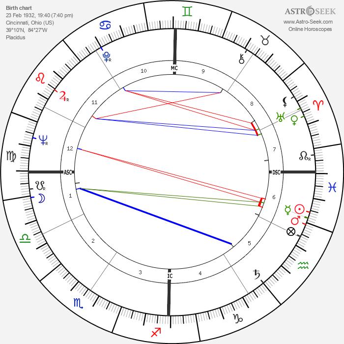 Jim Bolger - Astrology Natal Birth Chart