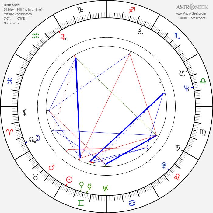 Jim Broadbent - Astrology Natal Birth Chart