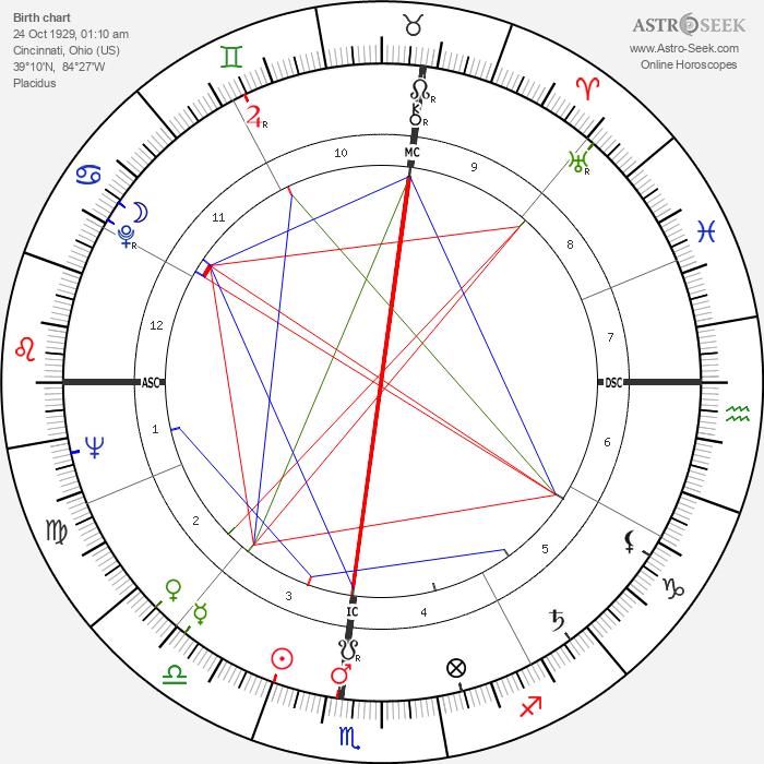 Jim Brosnan - Astrology Natal Birth Chart