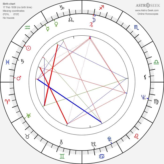 Jim Brown - Astrology Natal Birth Chart