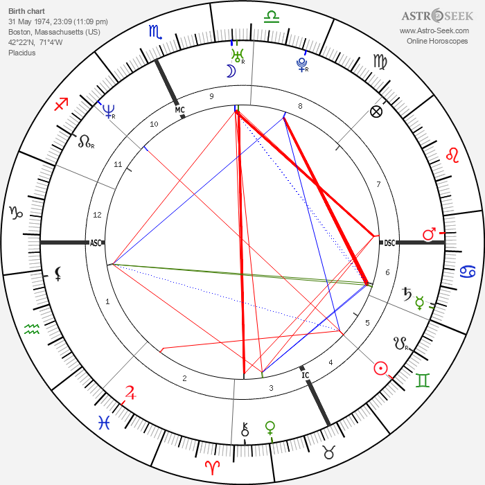 Jim Carey - Astrology Natal Birth Chart