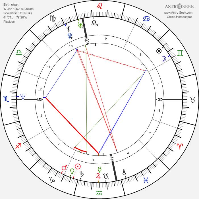 Jim Carrey - Astrology Natal Birth Chart