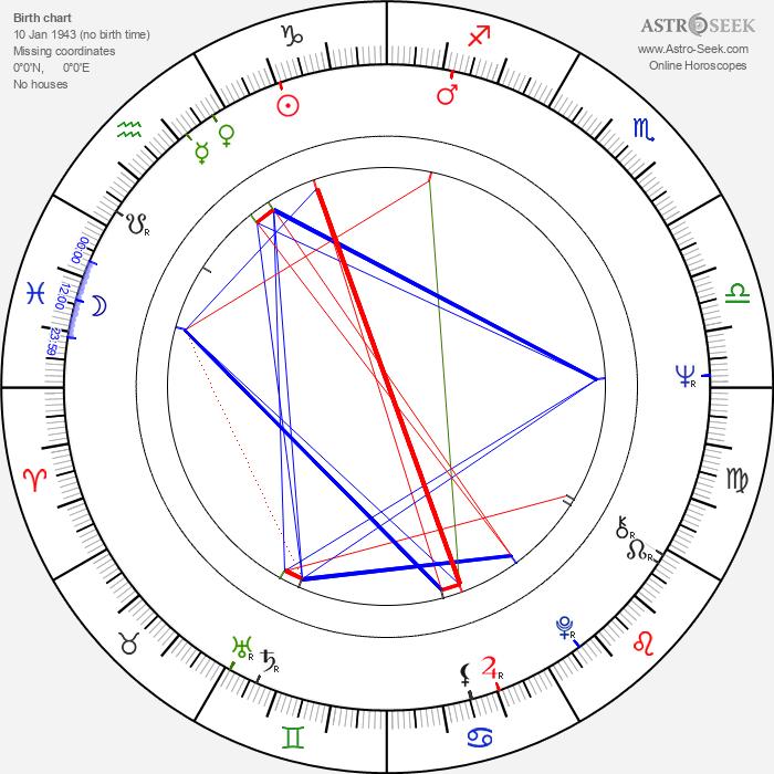 Jim Croce - Astrology Natal Birth Chart