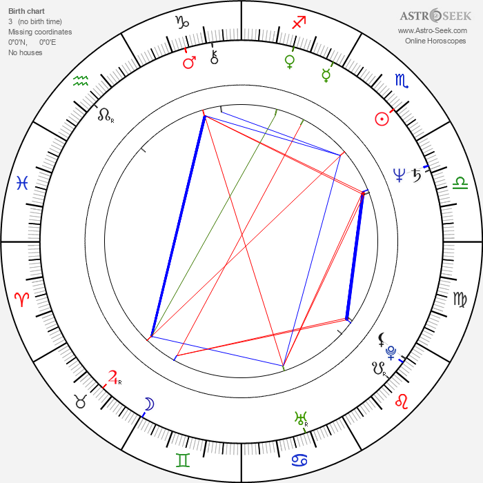 Jim Cummings - Astrology Natal Birth Chart