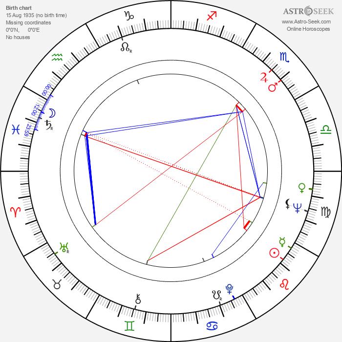 Jim Dale - Astrology Natal Birth Chart