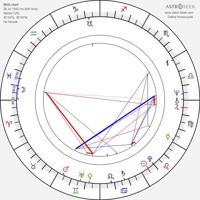 Jim Davis - Astrology Natal Birth Chart