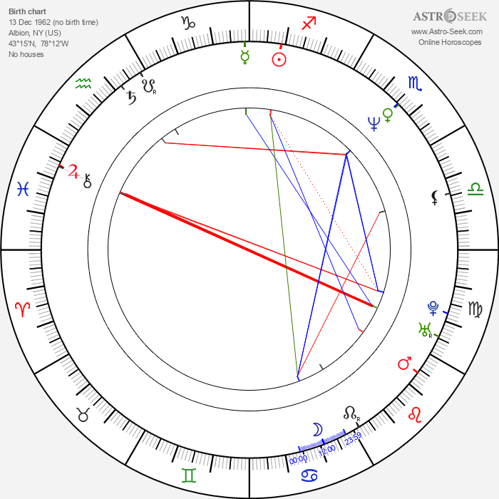 Jim Fall - Astrology Natal Birth Chart