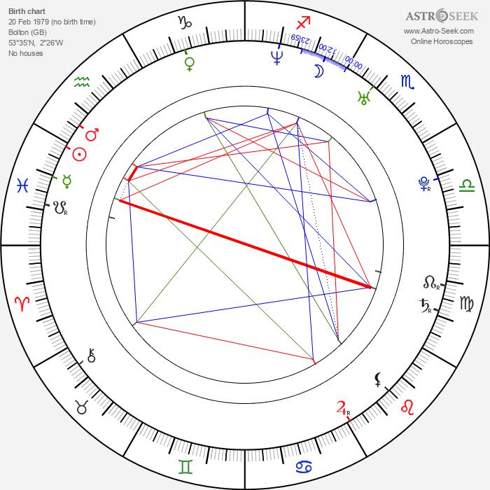 Jim Field Smith - Astrology Natal Birth Chart