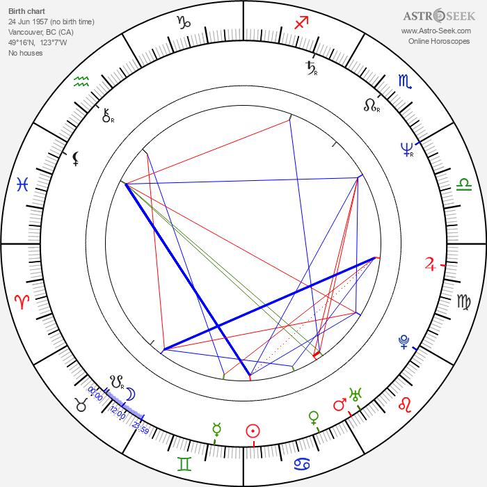 Jim Filippone - Astrology Natal Birth Chart