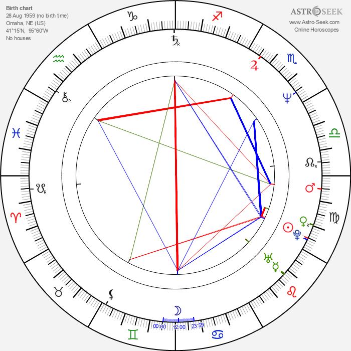 Jim Fitzpatrick - Astrology Natal Birth Chart