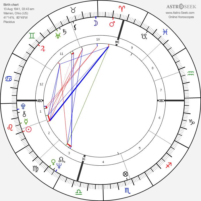 Jim French - Astrology Natal Birth Chart