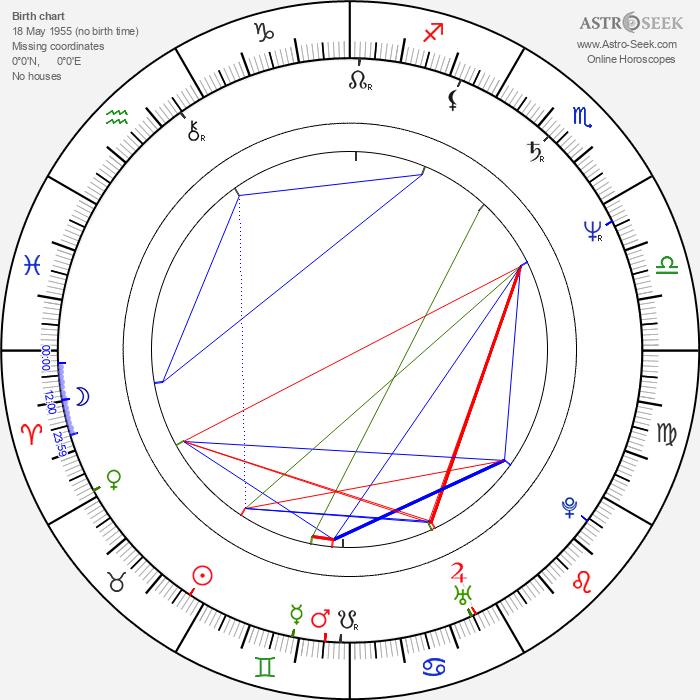 Jim Gaines - Astrology Natal Birth Chart