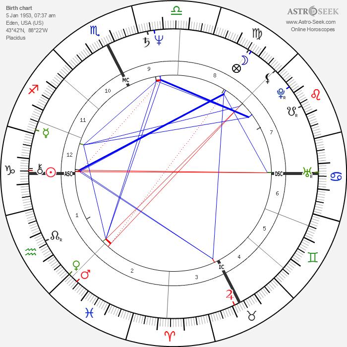 Jim Gantner - Astrology Natal Birth Chart