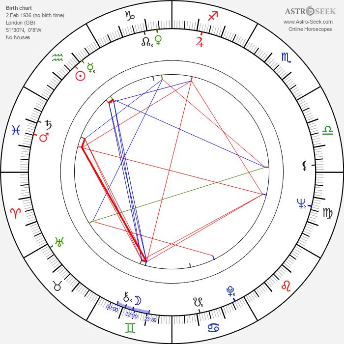 Jim Goddard - Astrology Natal Birth Chart