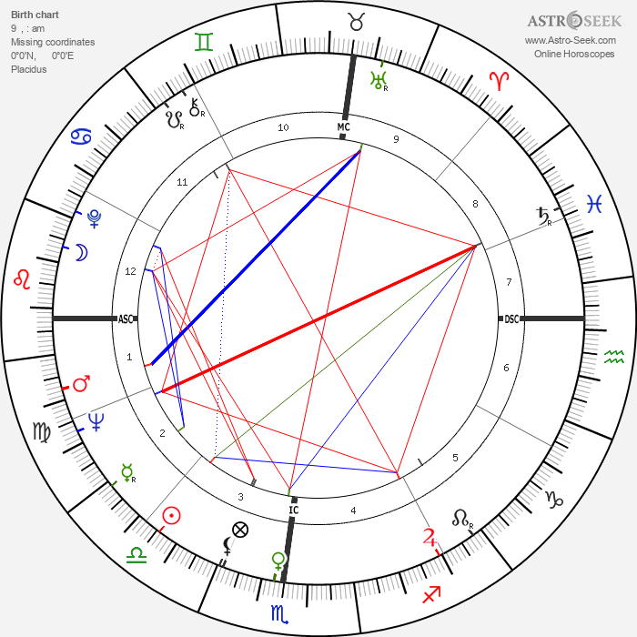 Jim Gross - Astrology Natal Birth Chart