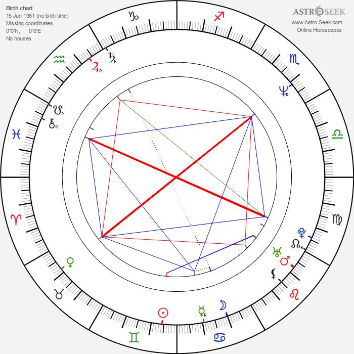 Jim Hanks - Astrology Natal Birth Chart