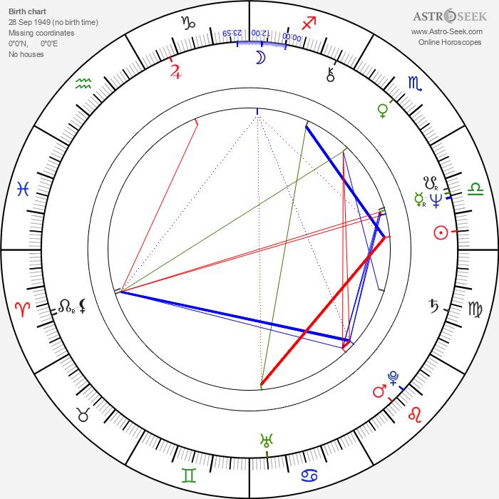 Jim Henshaw - Astrology Natal Birth Chart