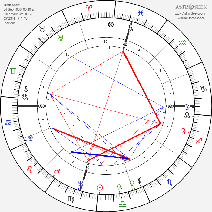 Jim Henson - Astrology Natal Birth Chart