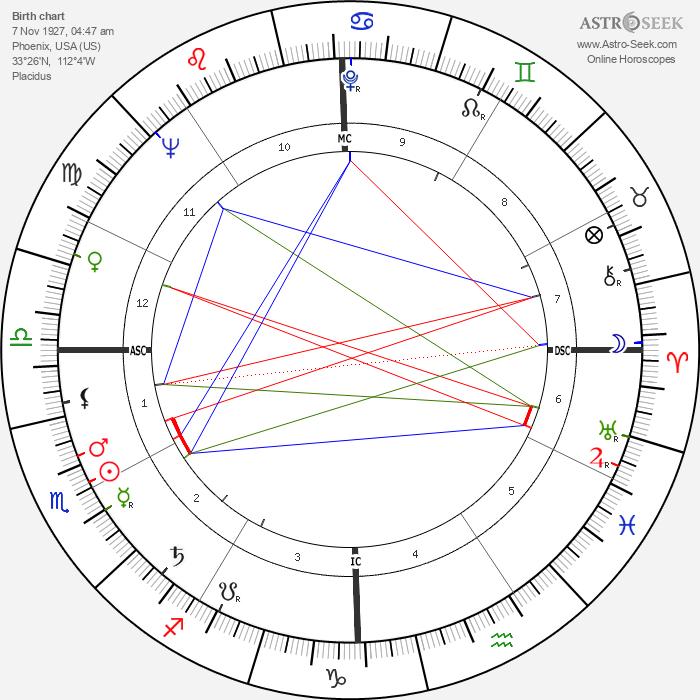 Jim Hiltz - Astrology Natal Birth Chart