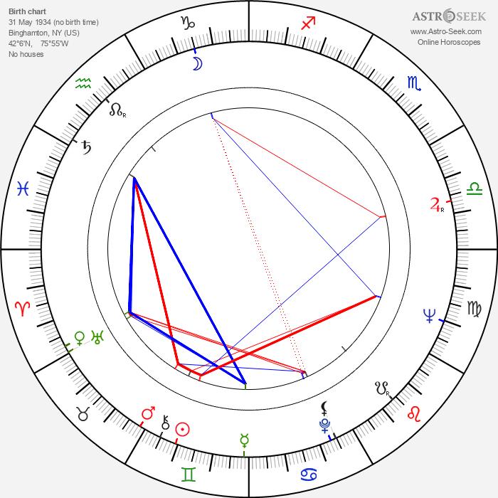 Jim Hutton - Astrology Natal Birth Chart