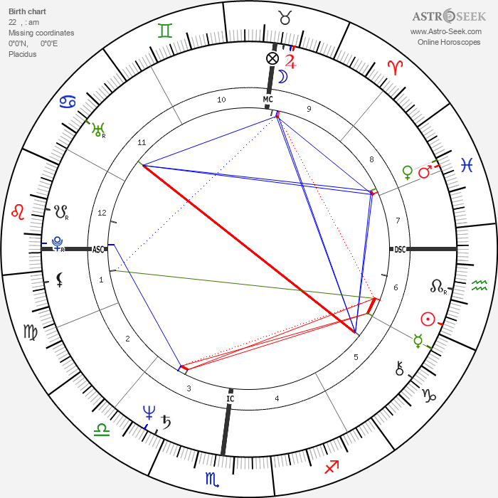 Jim Jarmusch - Astrology Natal Birth Chart