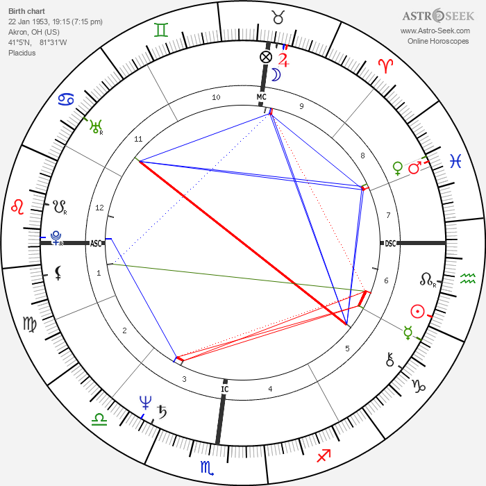 Jim Jarmusch - Astrology Natal Birth Chart
