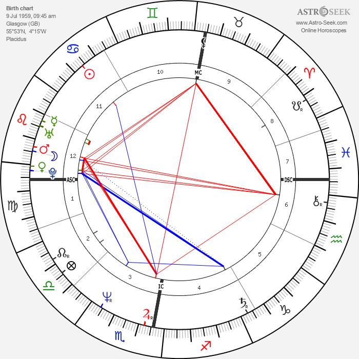 Jim Kerr - Astrology Natal Birth Chart