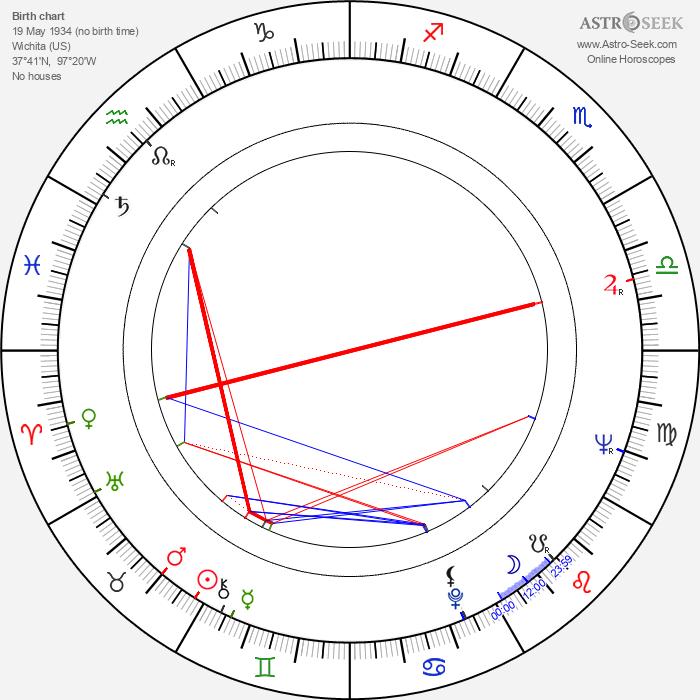 Jim Lehrer - Astrology Natal Birth Chart