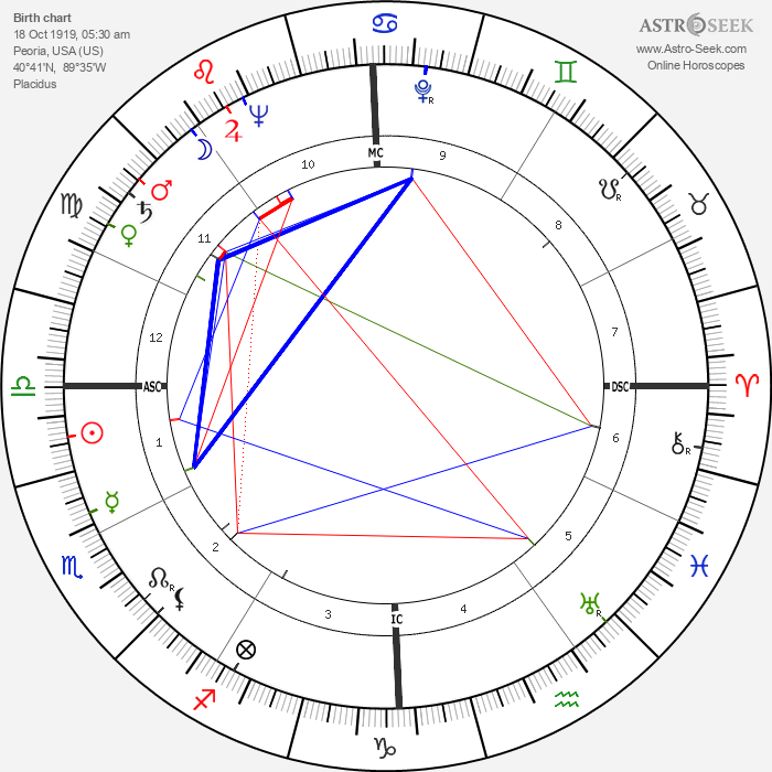 Jim Maloof - Astrology Natal Birth Chart