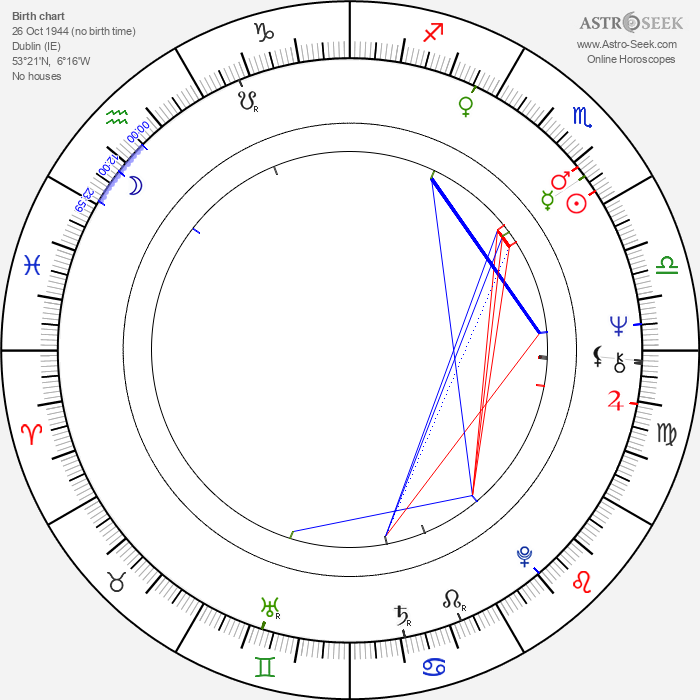 Jim McCann - Astrology Natal Birth Chart