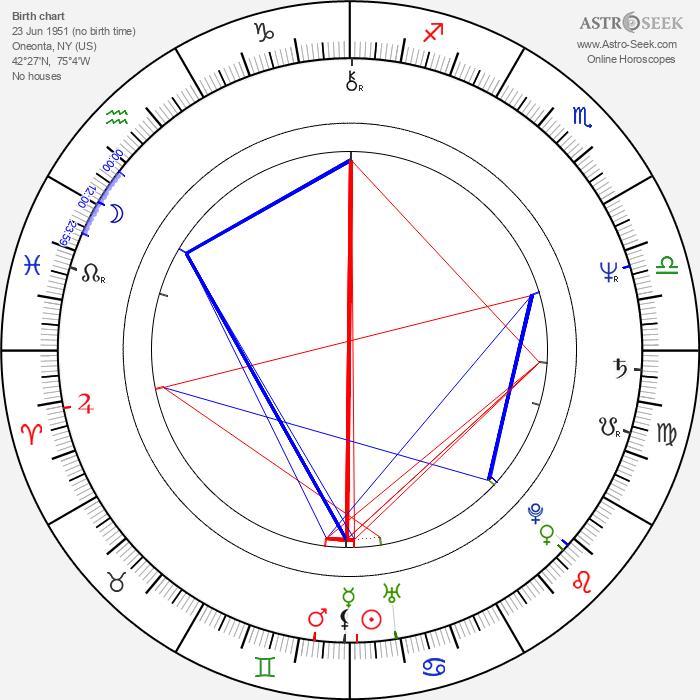 Jim Metzler - Astrology Natal Birth Chart