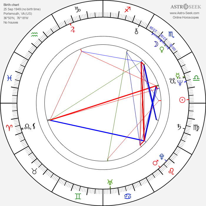 Jim Moody - Astrology Natal Birth Chart