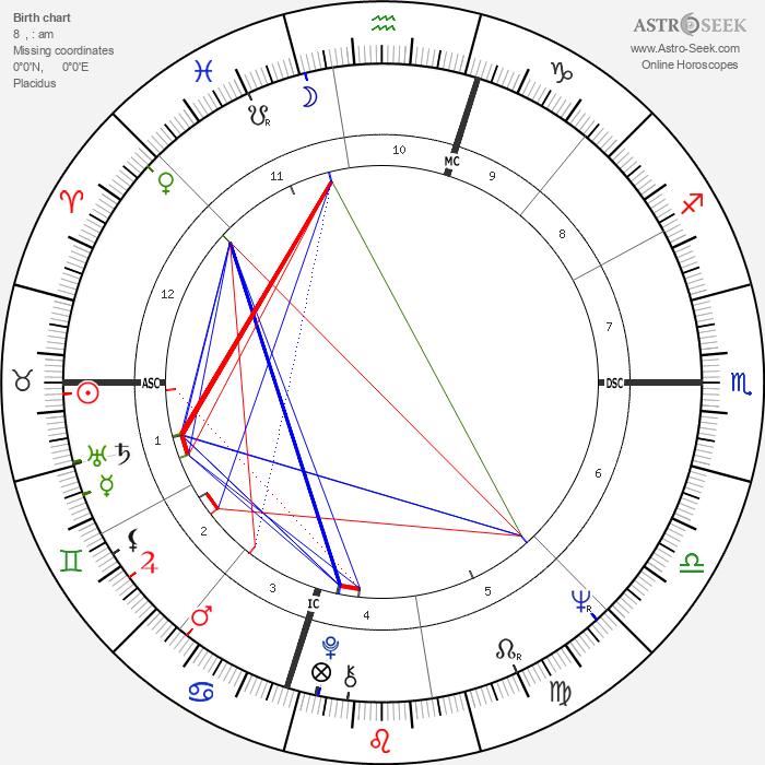 Jim 'Motorhead' Sherwood - Astrology Natal Birth Chart