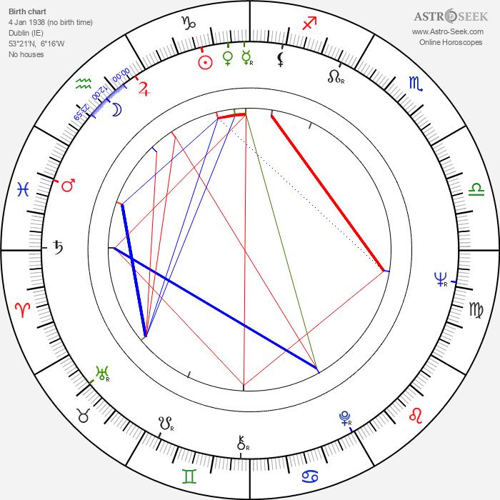 Jim Norton - Astrology Natal Birth Chart