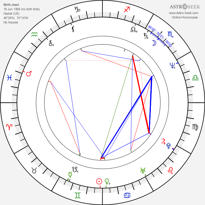 Jim Ortlieb - Astrology Natal Birth Chart