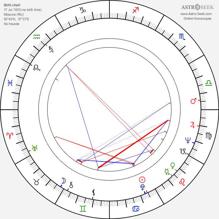 Jim Patterson - Astrology Natal Birth Chart