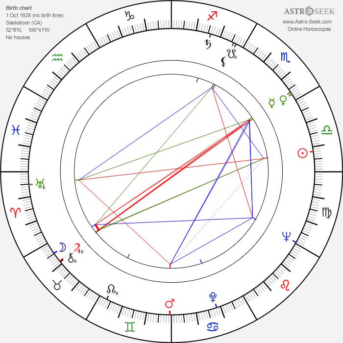 Jim Pattison - Astrology Natal Birth Chart